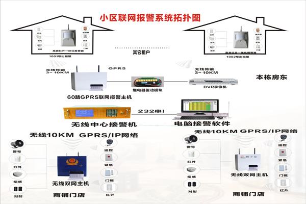 控制器和探测设备,并通过电话网与小区报警中心联网