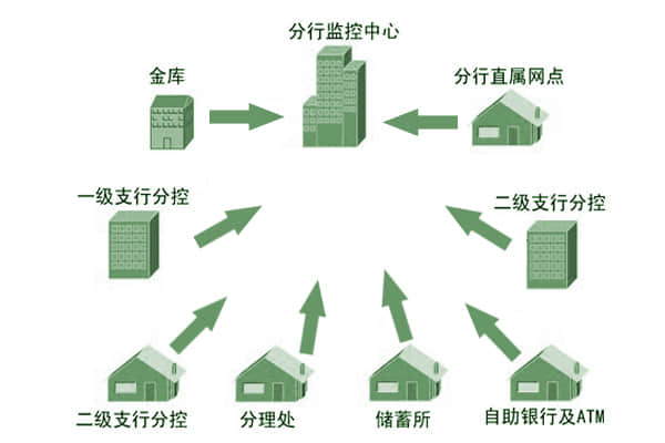 银行110联网报警系统设计结构图