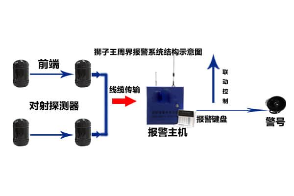 第一步:实施管路敷设; 第二步:实施线缆敷设; 第三步:实施红外对射探头安装; 第四步:实施设备接线调试; 第五步:实施报警主机的安装。 周界报警系统方案解决 设备需求: 接警中心需要接警服务器一台、还有显示器一台、外接音响一套、接警电话数多部;前端显示联网报警设备和接收、记录、处理的各种信息报告 平台选用: 接警中心使用安装狮子王的管理平台,功能强大,不光可以进行数据打印,电子地图显示和自动语音催促用户缴费等功能,还可以准确汇报报警的现场位置、现场警情、地点和用户的详细资料,另外还可以实现统一指挥,减少