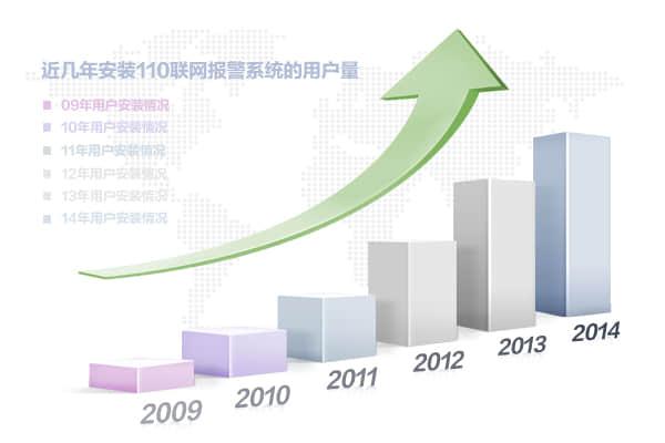 110聯網報警行業發展趨勢數據統計圖