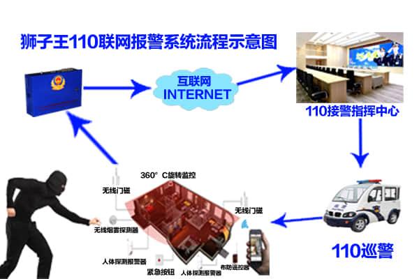 110聯網報警係統流程說明圖